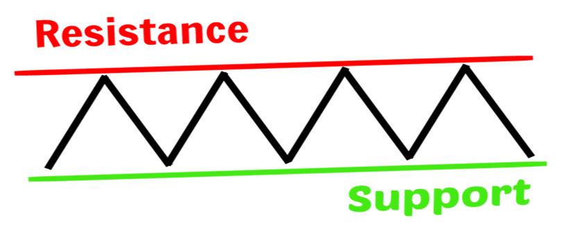 Support Dan Resistance Dalam Trading