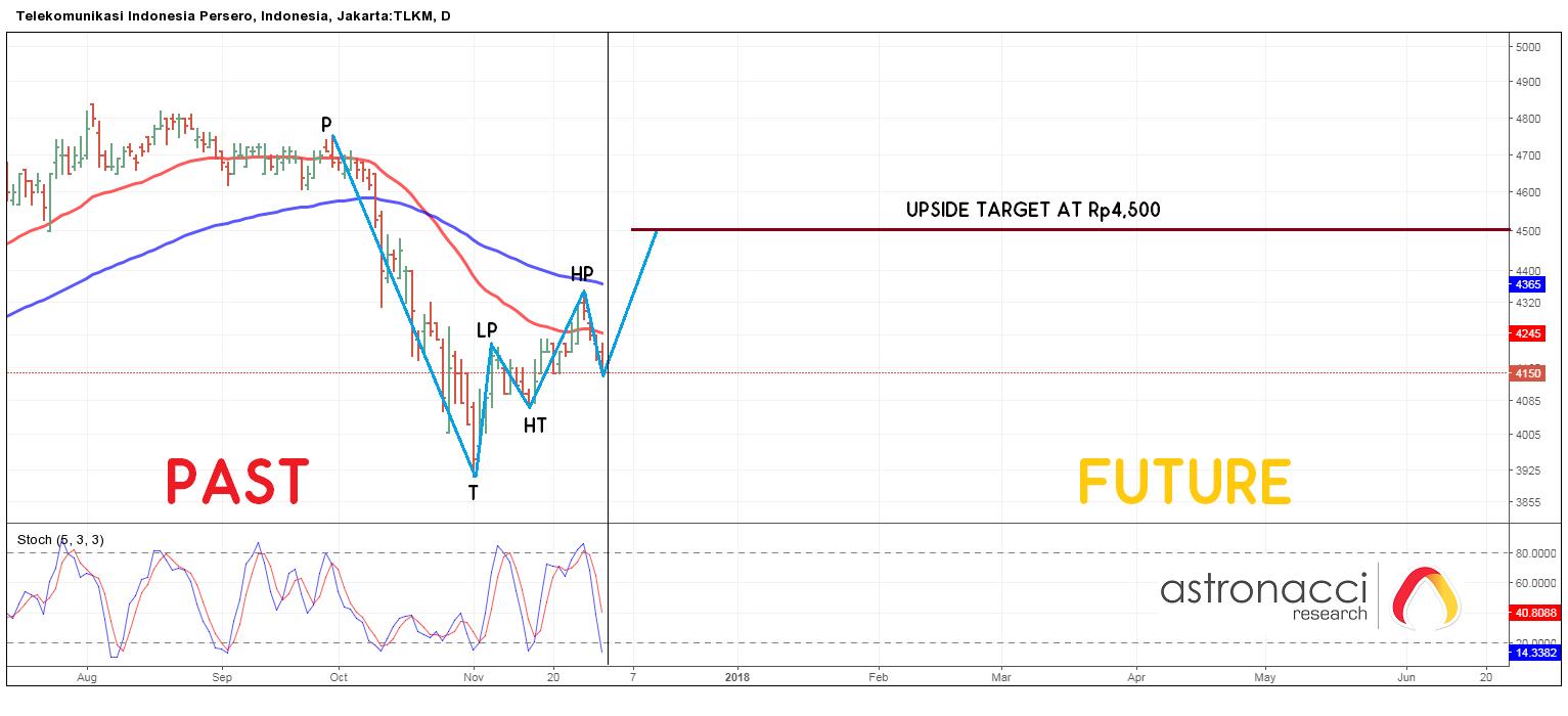 Analisa dan Rekomendasi Saham, IHSG, Forex & Gold-idx today